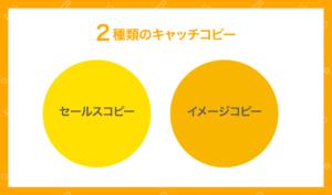 2種類のキャッチコピーの図